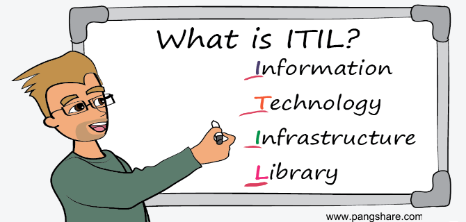 ITIL Management