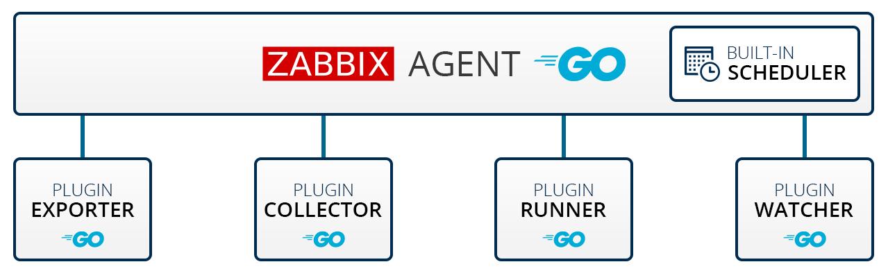 探索Zabbix 5.0 LTS新功能